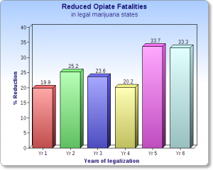 reduced_opiate_fatalities